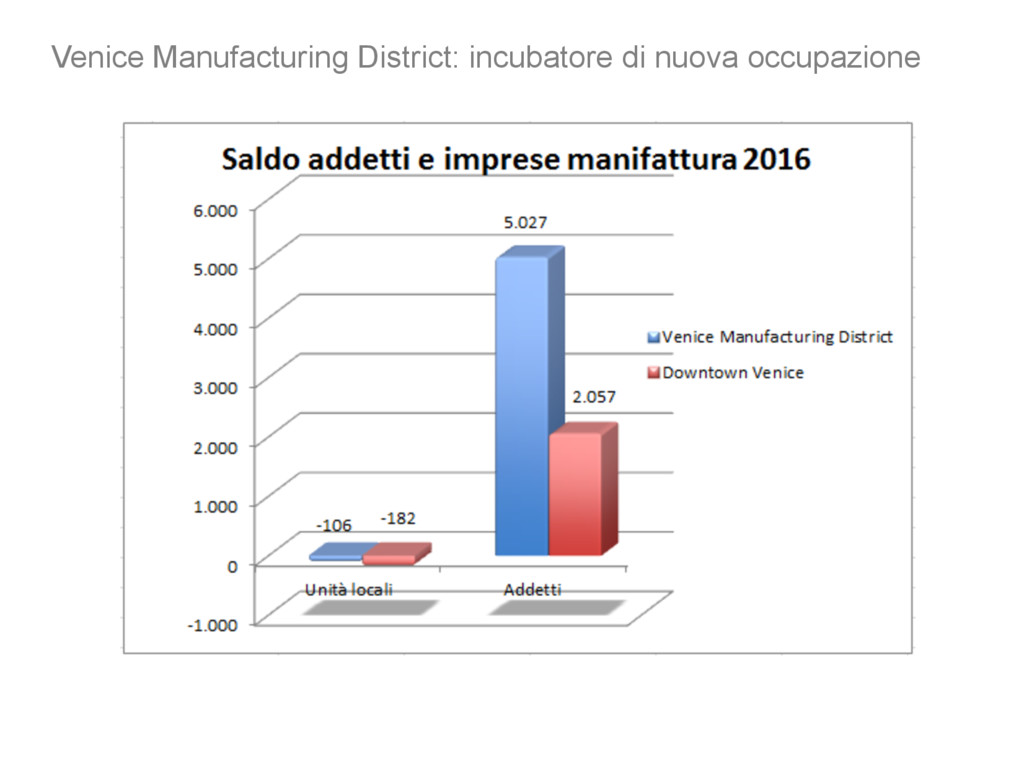 Venice Manufacturing District: incubatore di nu...
