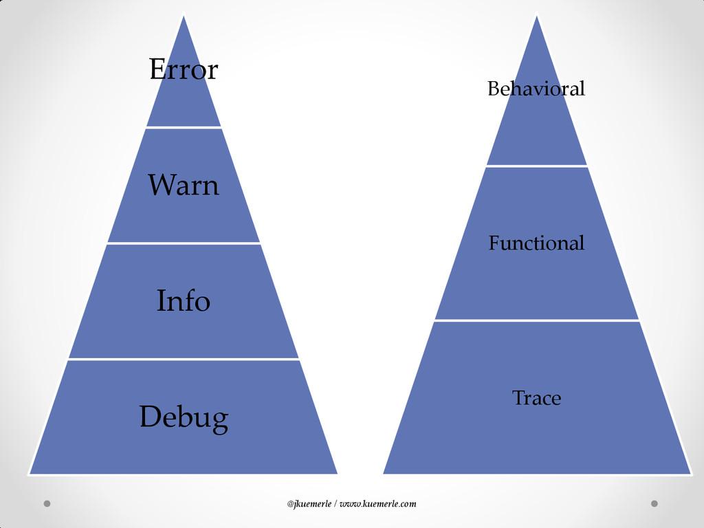 @jkuemerle / www.kuemerle.com Behavioral Functi...