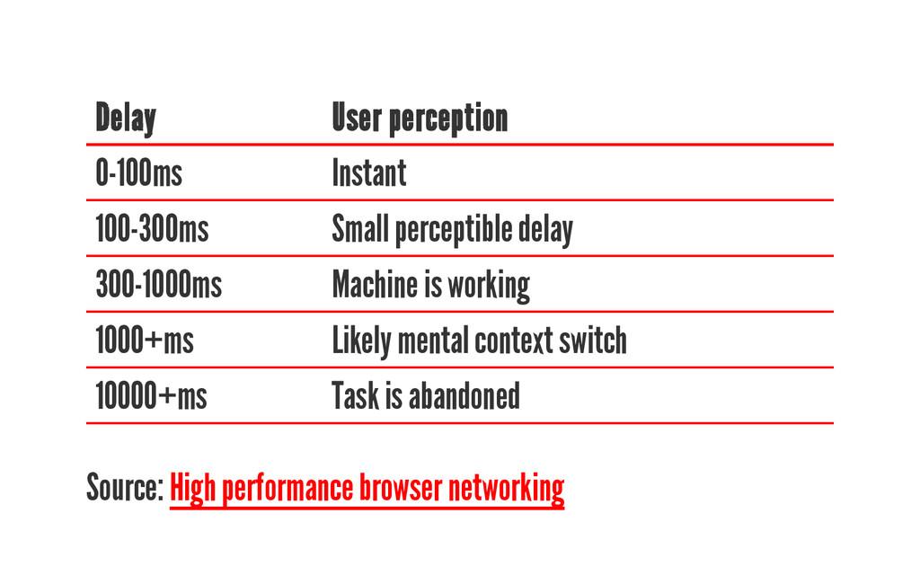 Delay User perception 0-100ms Instant 100-300ms...