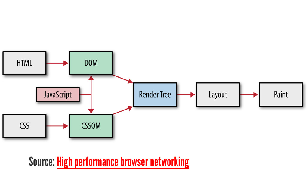 Source: High performance browser networking