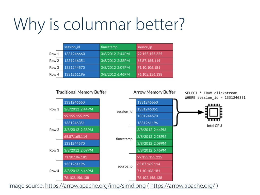 Why is columnar better? Image source: https://a...