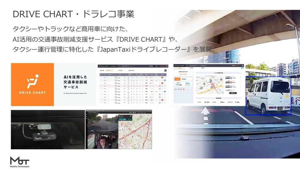 DRIVE CHART・ドラレコ事業 タクシーやトラックなど商⽤⾞に向けた、 AI活⽤の交通事...