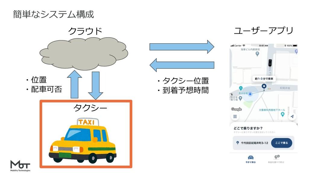 簡単なシステム構成 クラウド タクシー ユーザーアプリ ・位置 ・配⾞可否 ・タクシー位置 ・...