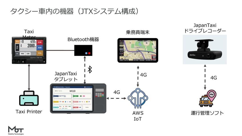 18 タクシー⾞内の機器(JTXシステム構成) AWS IoT 4G 4G Bluetooth...