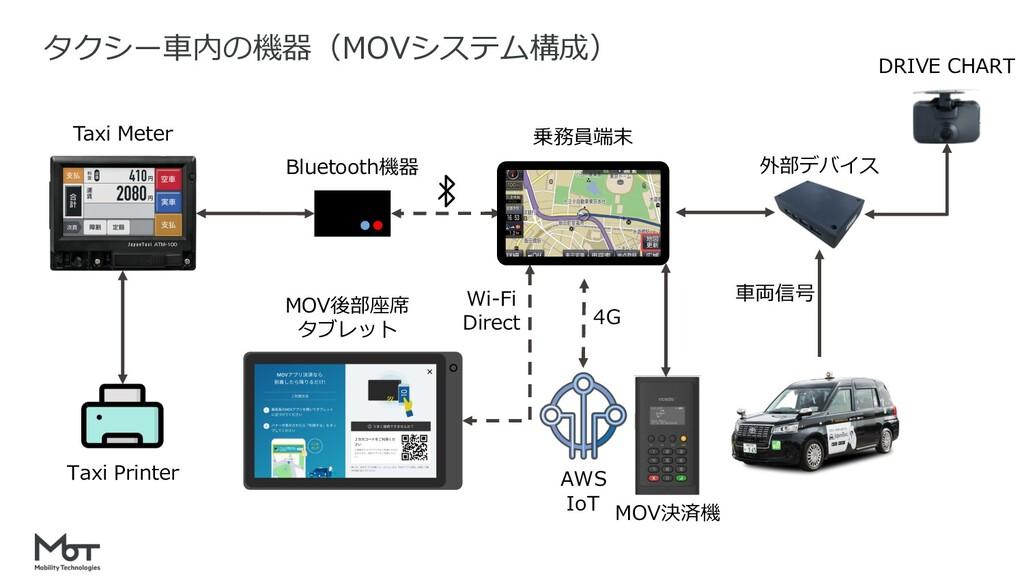 19 タクシー⾞内の機器(MOVシステム構成) Wi-Fi Direct Taxi Meter...