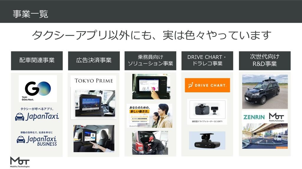 事業⼀覧 タクシーアプリ以外にも、実は⾊々やっています 配⾞関連事業 広告決済事業 乗務員向け...