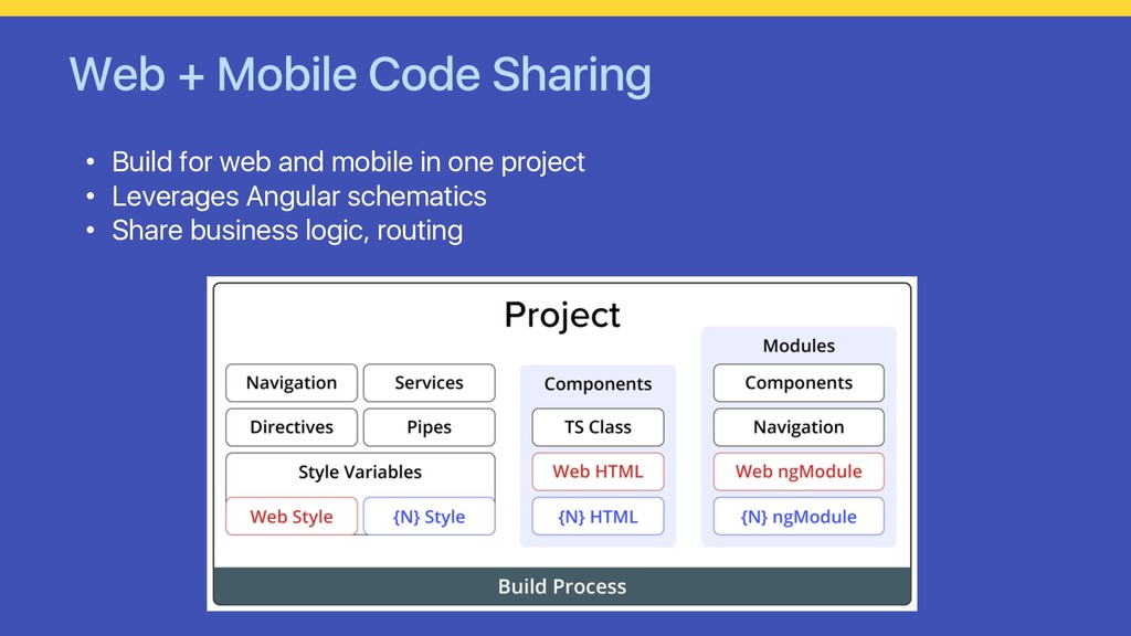 Web + Mobile Code Sharing • Build for web and m...