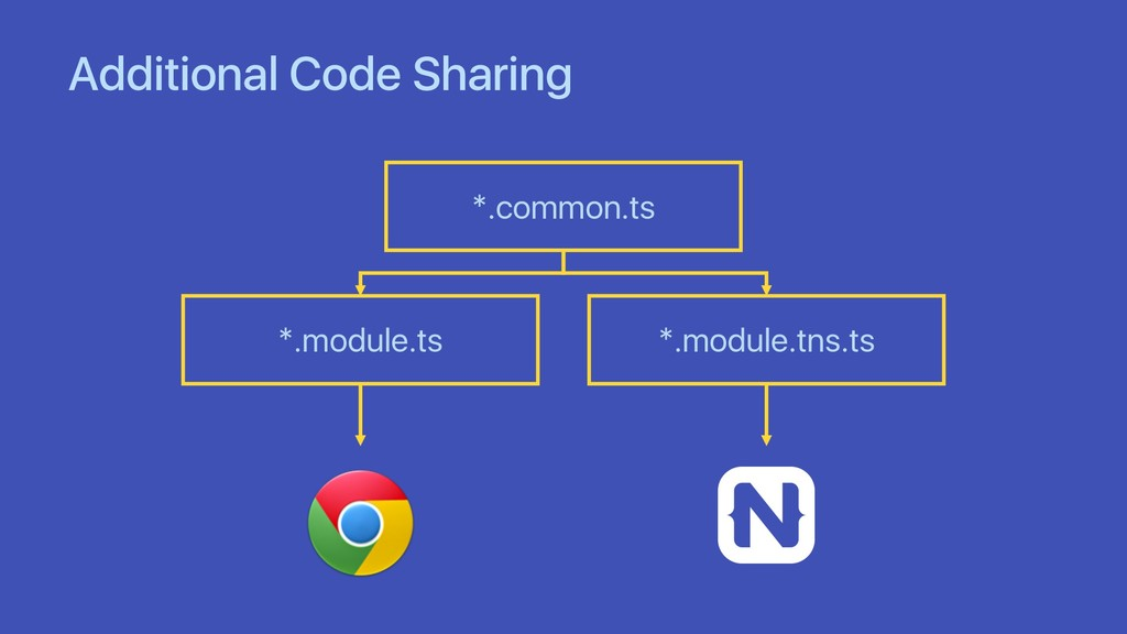 Additional Code Sharing *.common.ts *.module.ts...