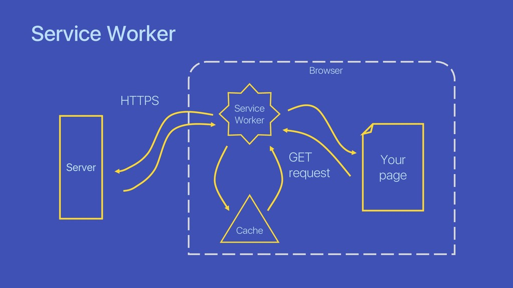Service Worker Server Your page Service Worker ...
