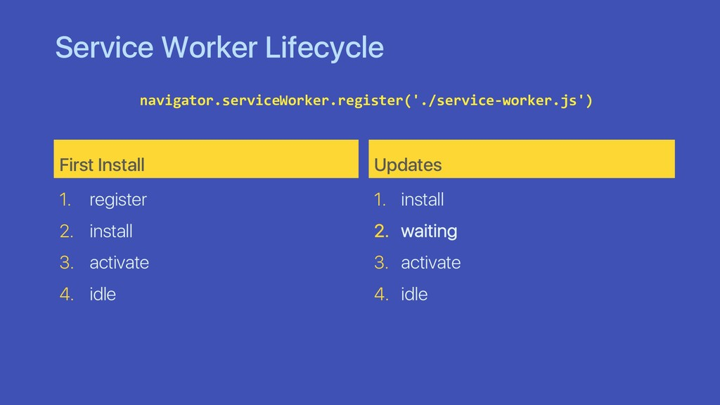 Service Worker Lifecycle First Install 1. regis...