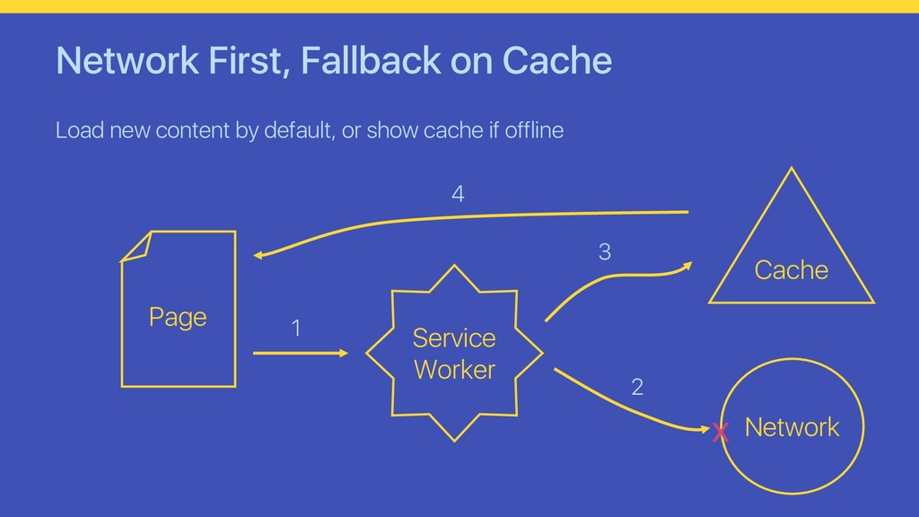 Network First, Fallback on Cache Load new conte...
