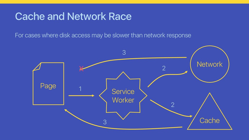 Cache and Network Race For cases where disk acc...