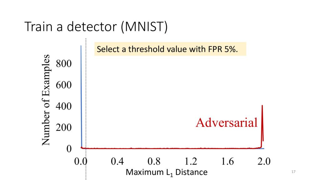 Train a detector (MNIST) Maximum L 1 Distance 1...