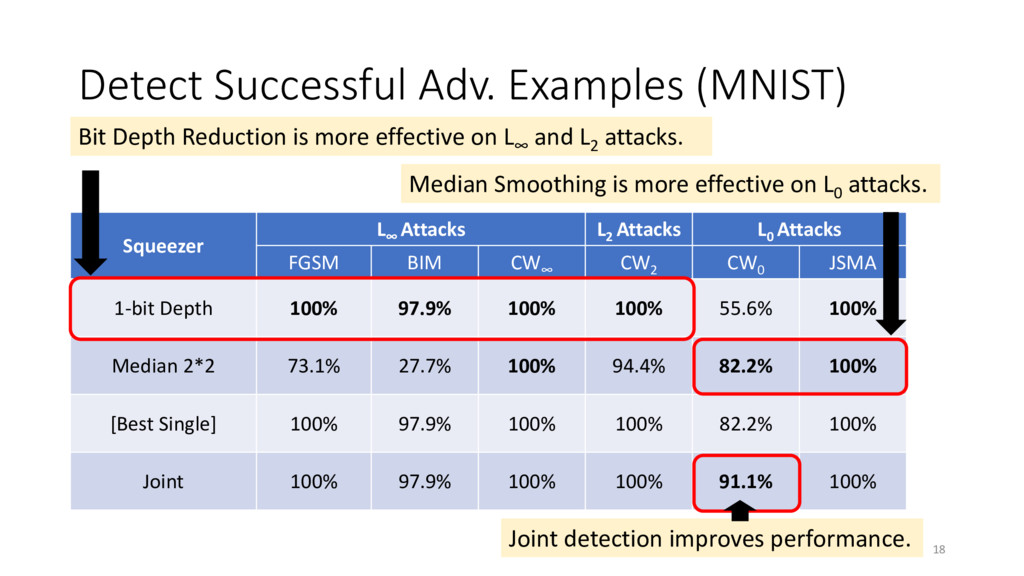 Detect Successful Adv. Examples (MNIST) 18 Sque...
