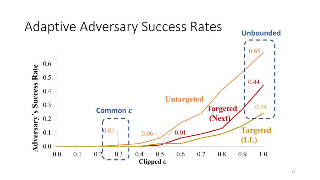 Adaptive Adversary Success Rates 23 0.68 0.06 0...