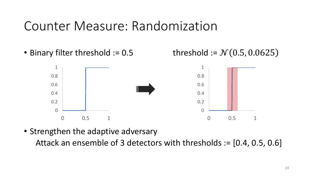 Counter Measure: Randomization • Binary filter ...