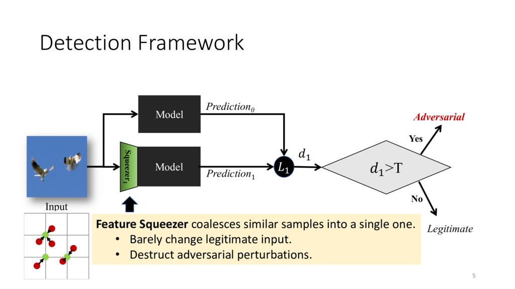 Detection Framework 5 Model Prediction0 Input M...