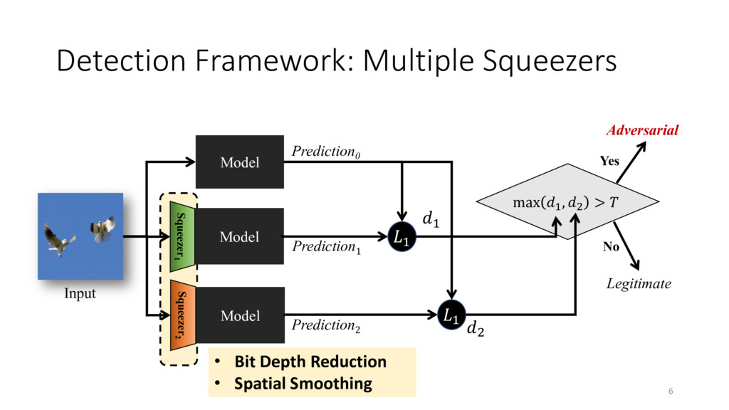 Detection Framework: Multiple Squeezers 6 Model...