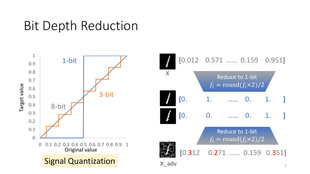 Bit Depth Reduction 0 0.1 0.2 0.3 0.4 0.5 0.6 0...