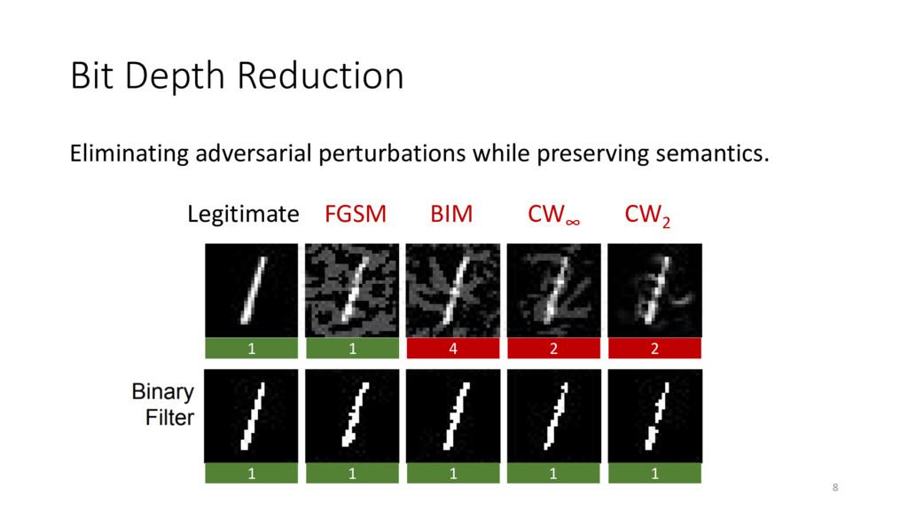 Bit Depth Reduction Eliminating adversarial per...