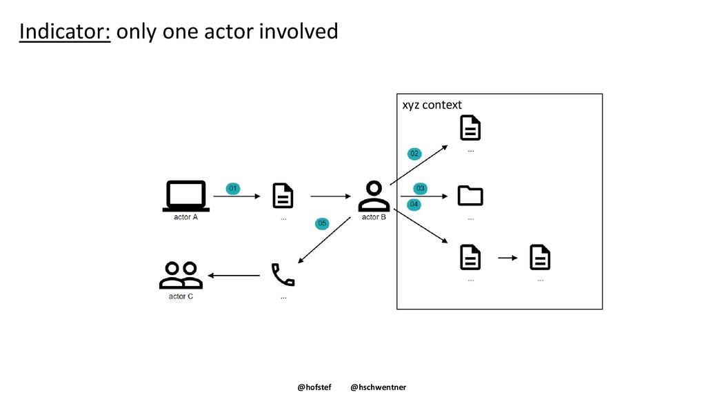 @hofstef @hschwentner Indicator: only one actor...