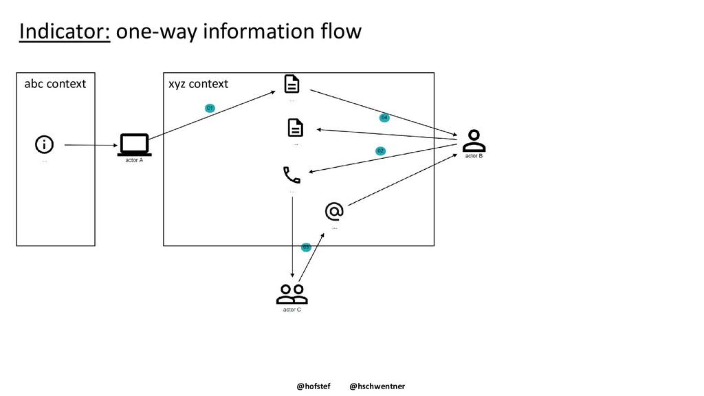 @hofstef @hschwentner Indicator: one-way inform...