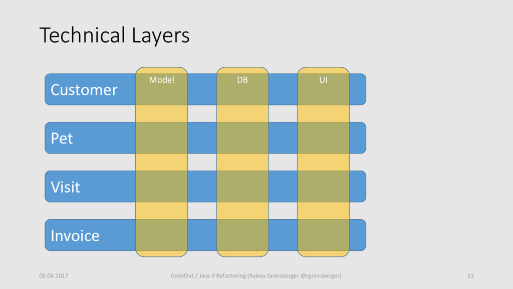 Technical Layers 09.06.2017 23 GeekOut / Java 9...