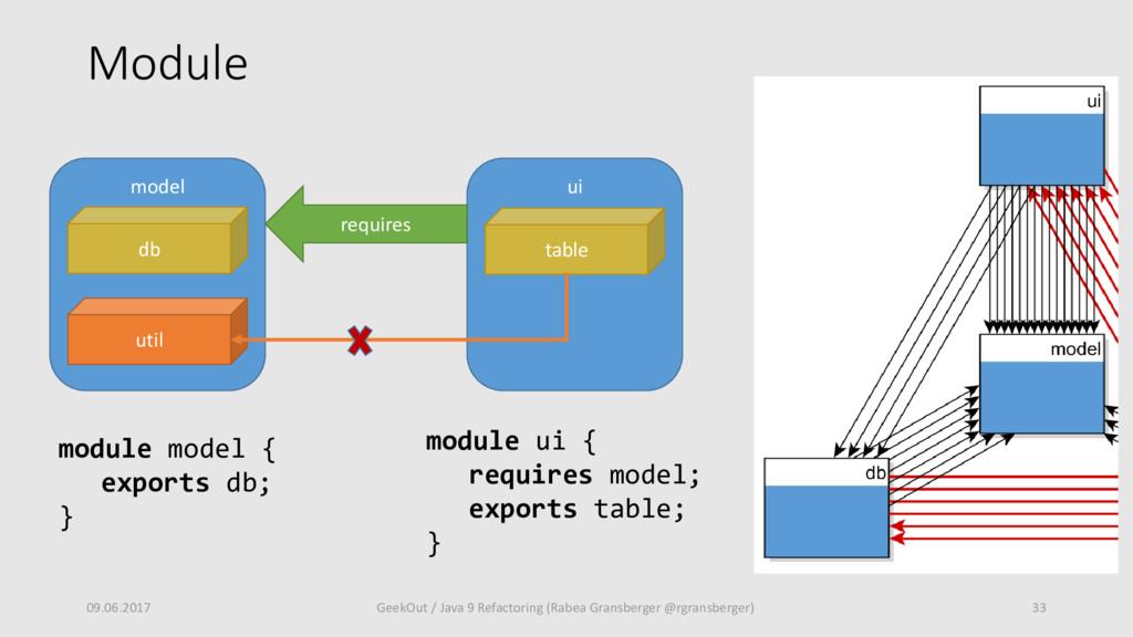 Module 09.06.2017 33 GeekOut / Java 9 Refactori...