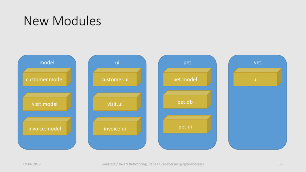 New Modules 09.06.2017 35 GeekOut / Java 9 Refa...
