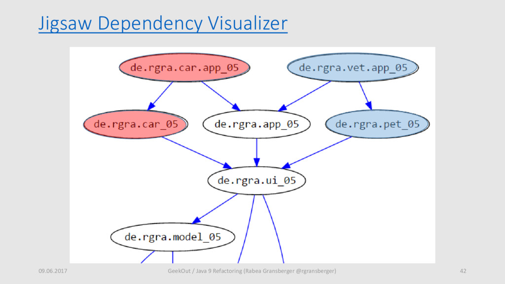 Jigsaw Dependency Visualizer 09.06.2017 42 Geek...