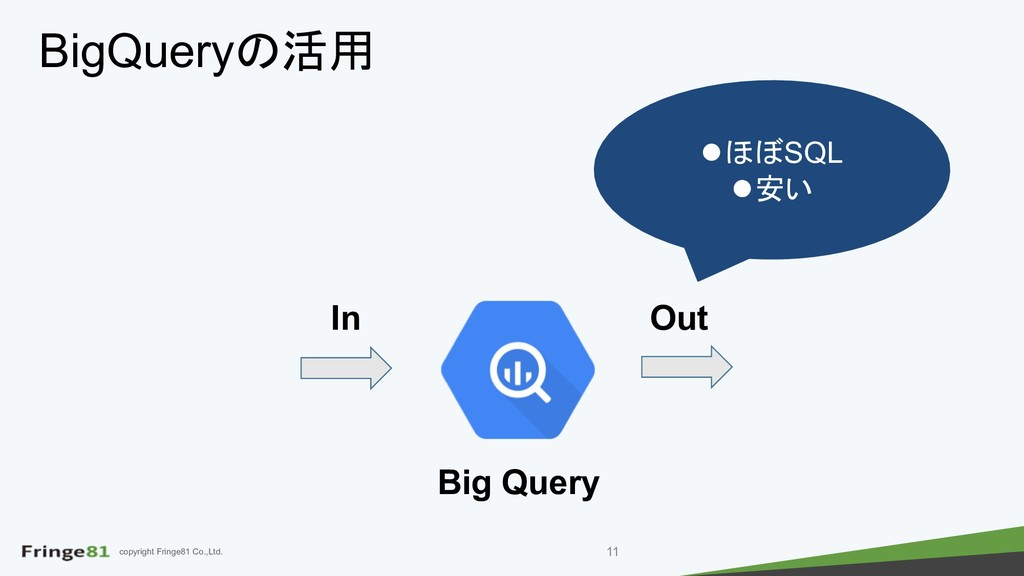 copyright Fringe81 Co.,Ltd. BigQuery lSQL ...