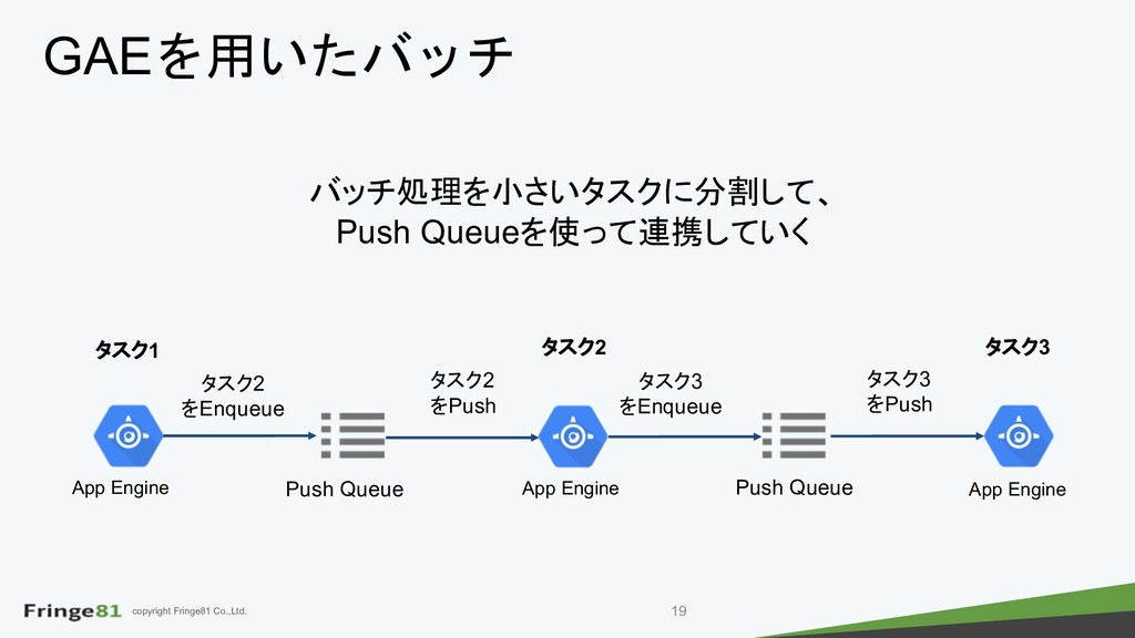 copyright Fringe81 Co.,Ltd. App Engine Push Que...