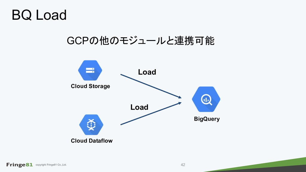 copyright Fringe81 Co.,Ltd. BQ Load GCP  ...