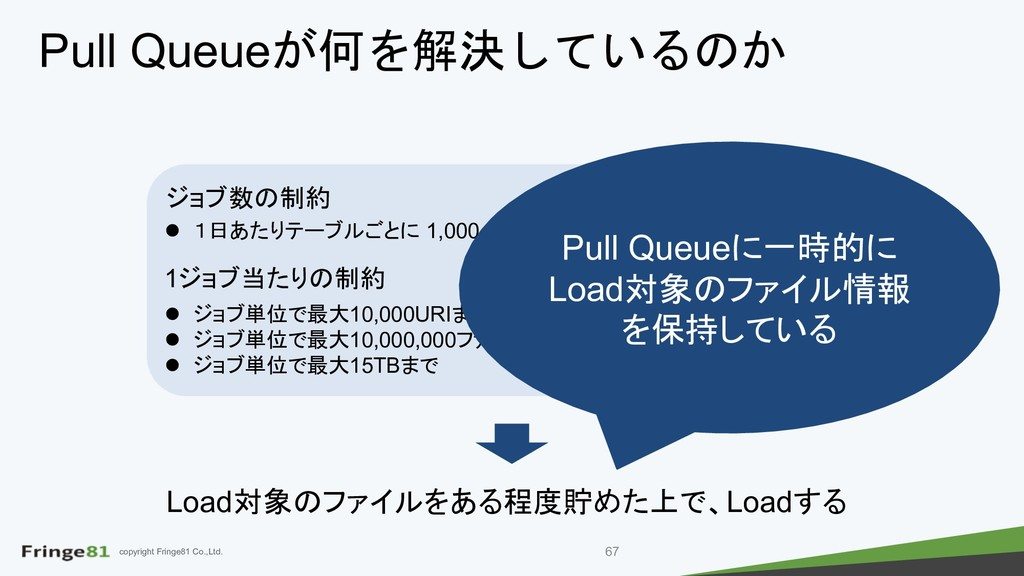 copyright Fringe81 Co.,Ltd. Pull Queue  ...