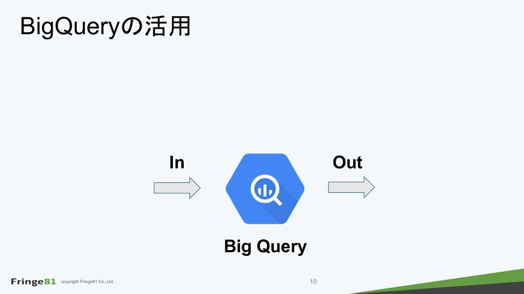 copyright Fringe81 Co.,Ltd. BigQuery Big Que...