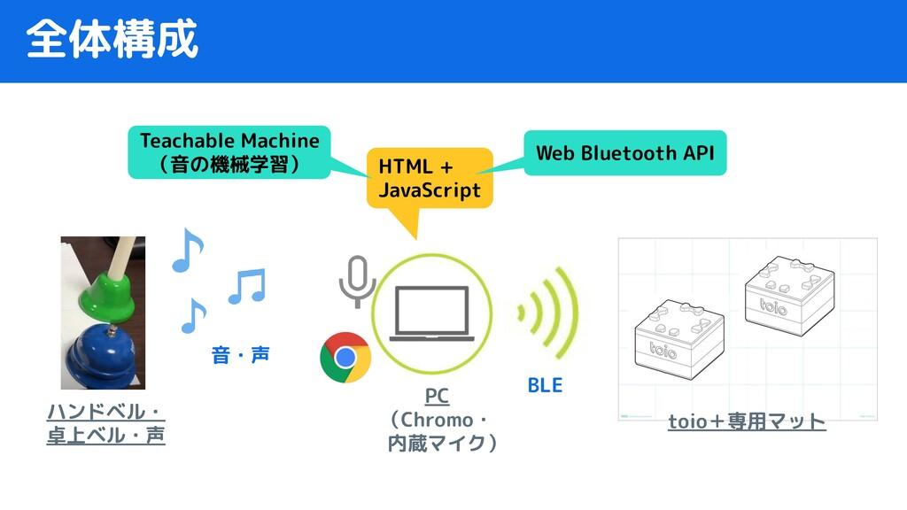 全体構成 PC (Chromo・  内蔵マイク) toio+専用マット BLE HTML + ...
