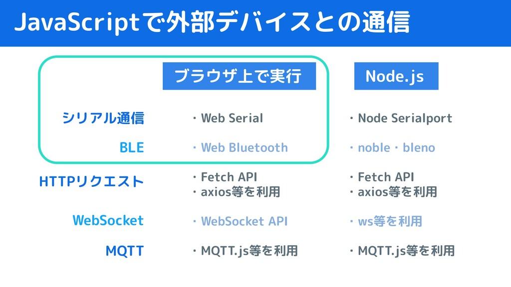 JavaScriptで外部デバイスとの通信 ブラウザ上で実行 Node.js  ・Web Se...