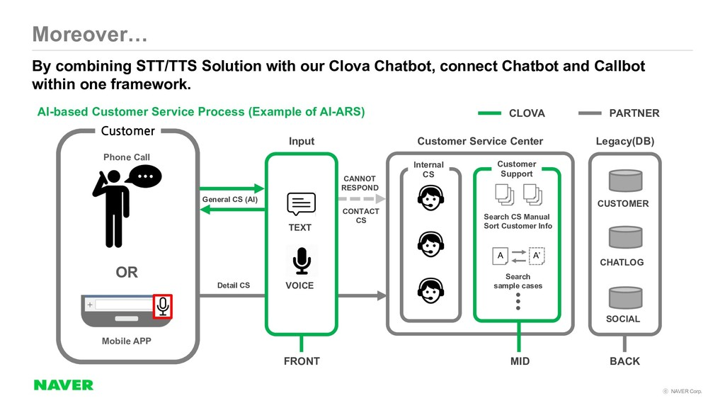 NAVER Corp. By combining STT/TTS Solution wit...