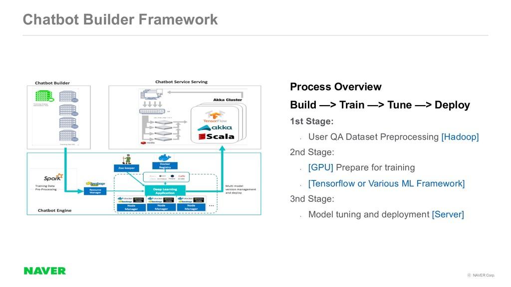 NAVER Corp. Chatbot Builder Framework Process...