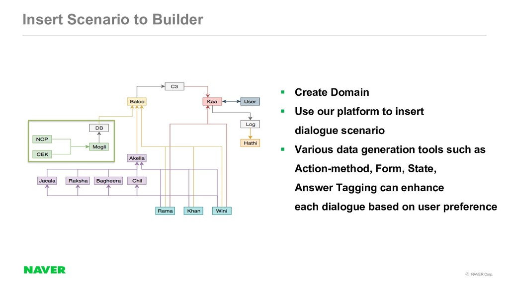 NAVER Corp. Insert Scenario to Builder § Crea...