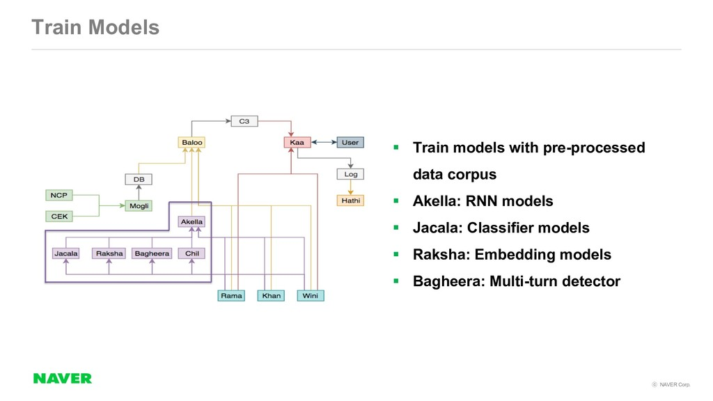 NAVER Corp. Train Models § Train models with ...