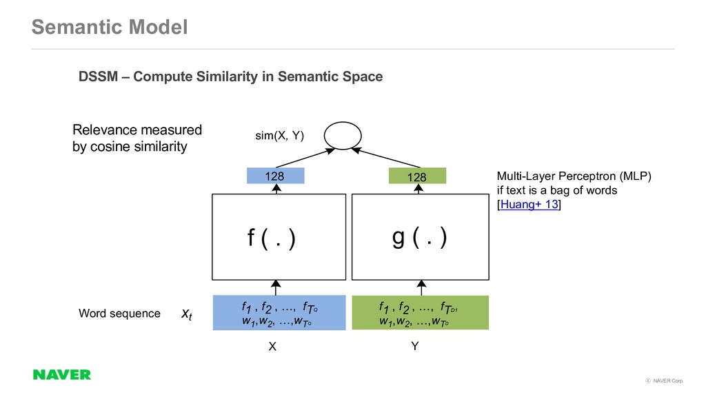 NAVER Corp. Semantic Model DSSM – Compute Sim...