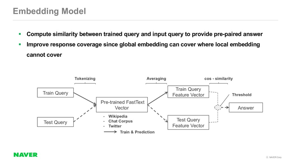 NAVER Corp. Embedding Model Pre-trained FastT...