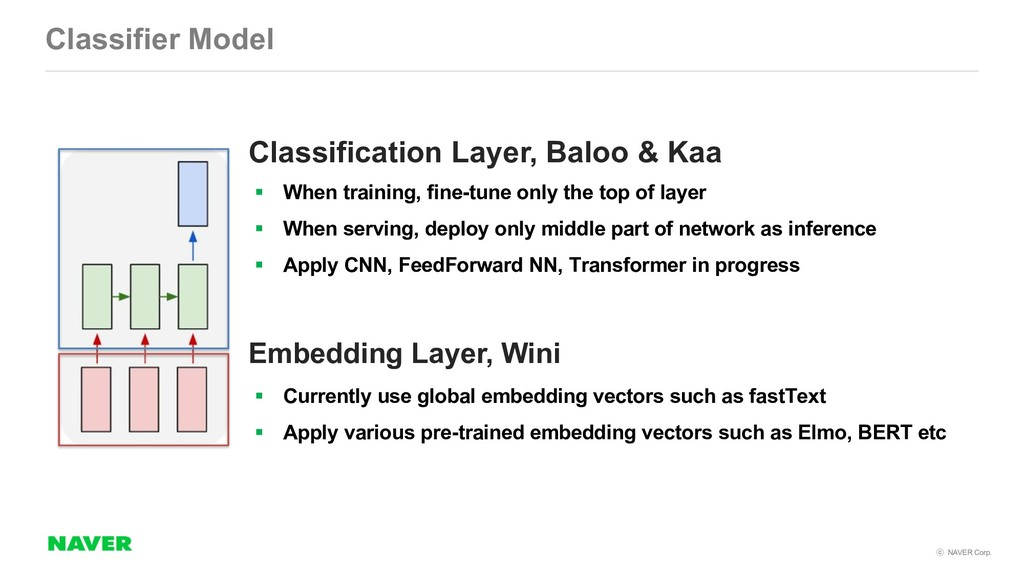 NAVER Corp. Classifier Model Embedding Layer,...