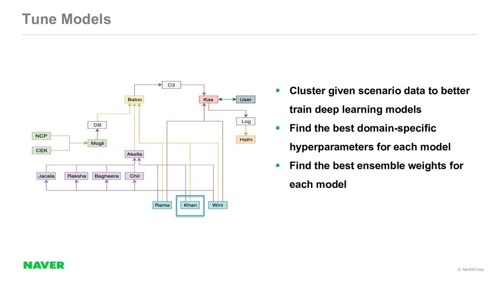 NAVER Corp. Tune Models § Cluster given scena...
