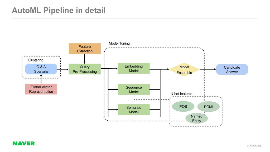 NAVER Corp. AutoML Pipeline in detail Q & A S...
