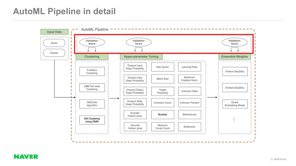 NAVER Corp. AutoML Pipeline in detail