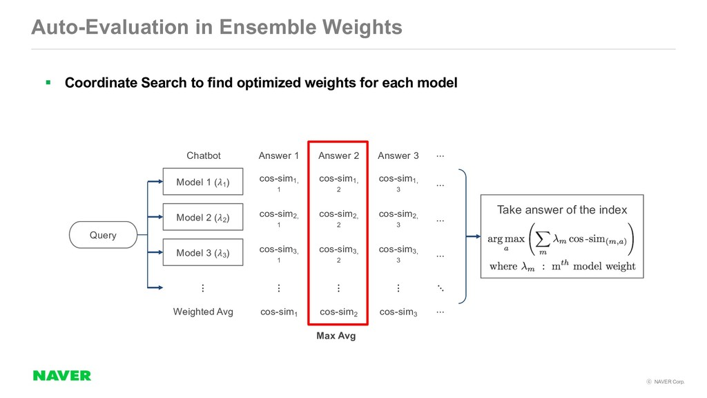 NAVER Corp. Auto-Evaluation in Ensemble Weigh...