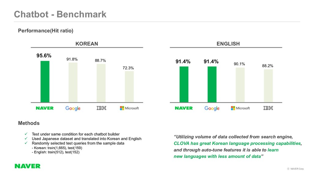 NAVER Corp. Chatbot - Benchmark Performance(H...