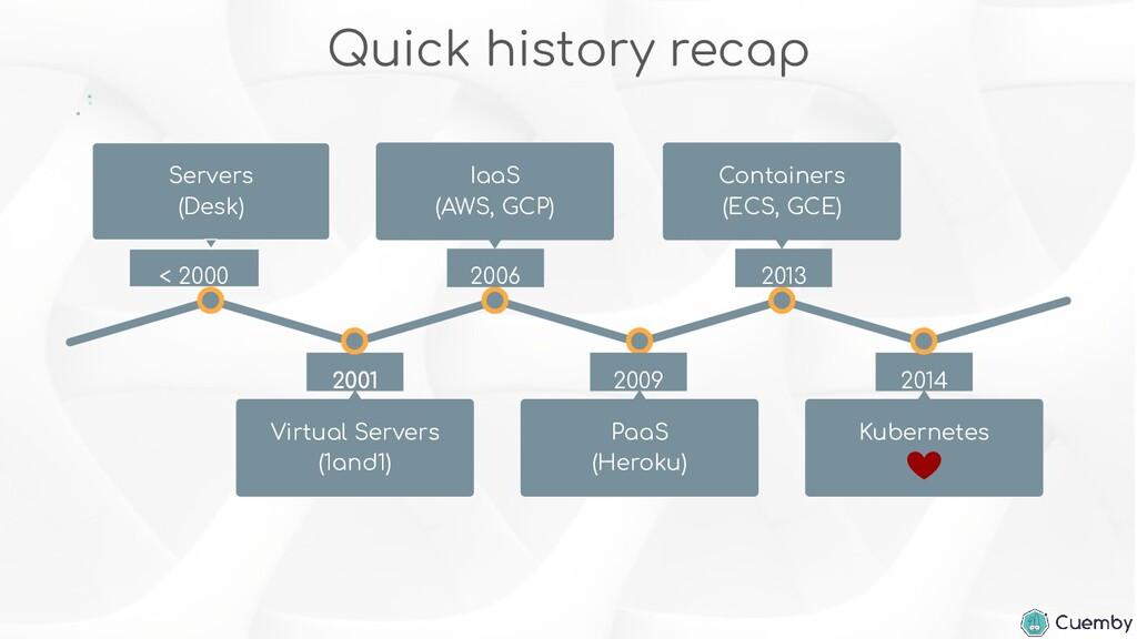 Quick history recap 2001 Virtual Servers (1and1...